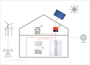 Smart Home: energy management with the internet service gateway